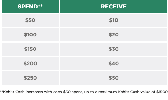 Kohl's Cashback for their purchases